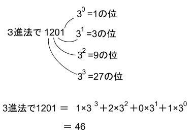 高校数学無料学習サイトko-su- 数学A 記数法 N進法0230