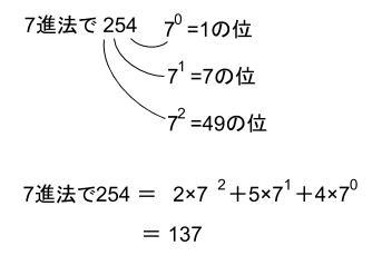 高校数学無料学習サイトko-su- 数学A 記数法 N進法0240